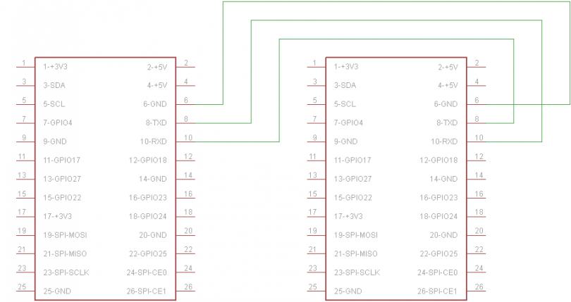 Raspberry Pi: UART senden und empfangen in C