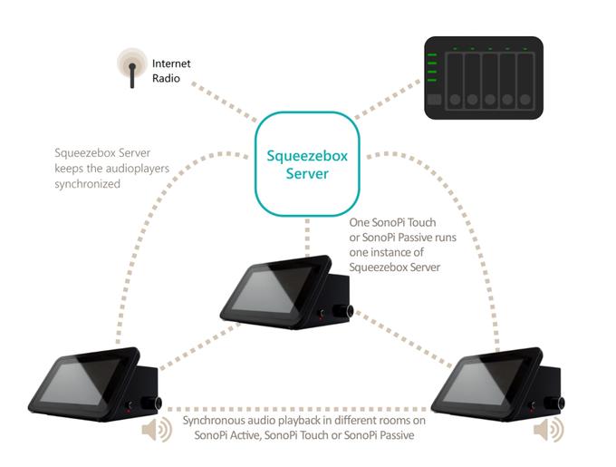 Squeezebox Server SonoPi