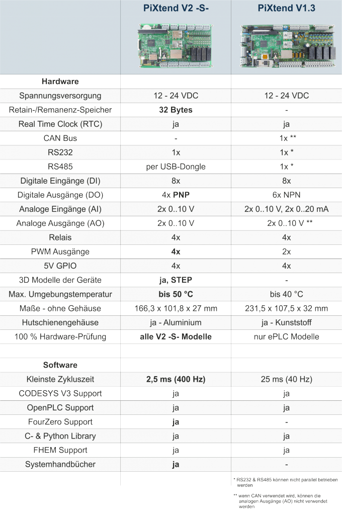 Vergleichstabelle PiXtend V2