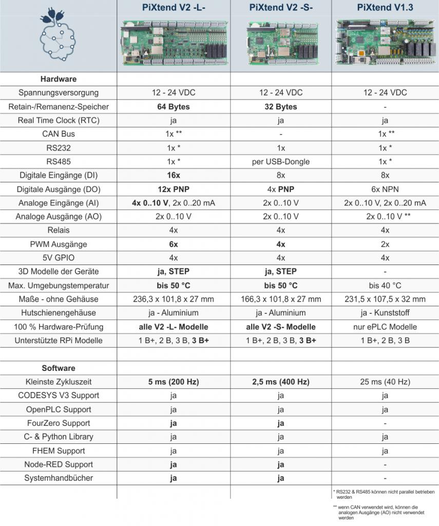 PiXtend Modelle im Vergleich